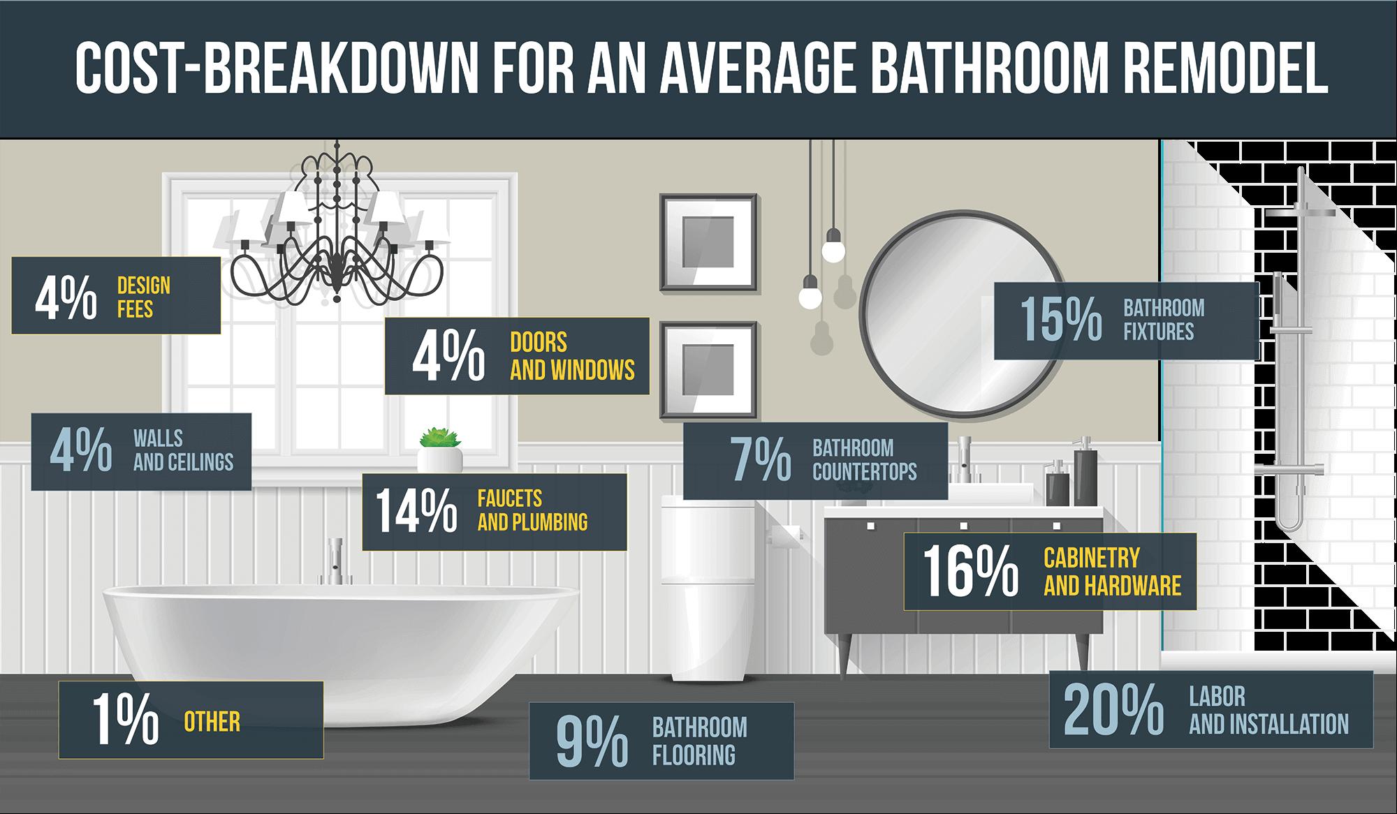 bathroom-remodeling-costs